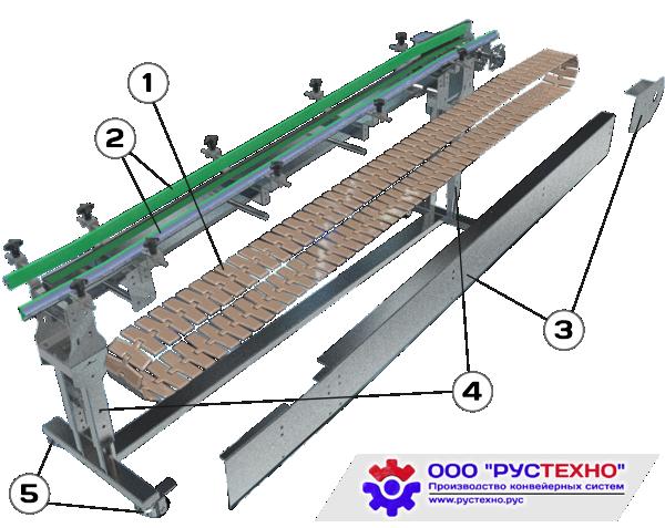 Конструкция конвейера с пластинчатой цепью
