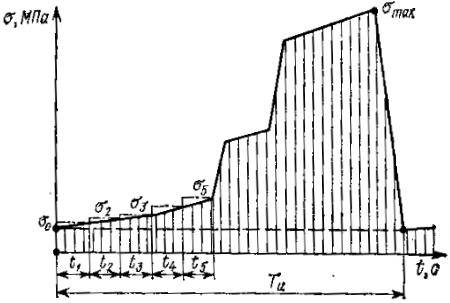 Диаграмма изменения напряжений в детали за цикл работы конвейера