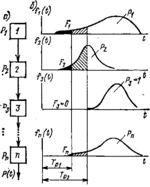 Последовательное соединение элементов сложной системы