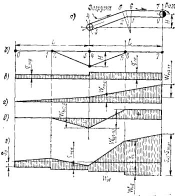 Схемы к определению точки минимального натяжения гибкого элемента