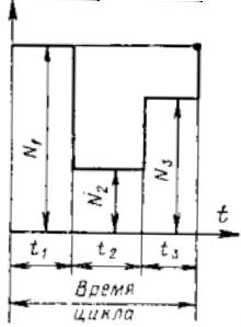 Диаграмма к расчету эквивалентной мощности