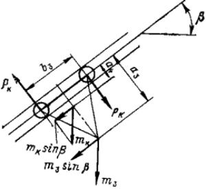 Схема движения катков