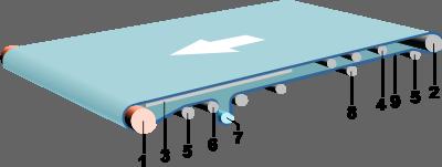 схема частей ленточного конвейера